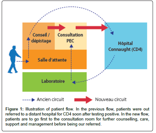 aids-clinical-previous-flow