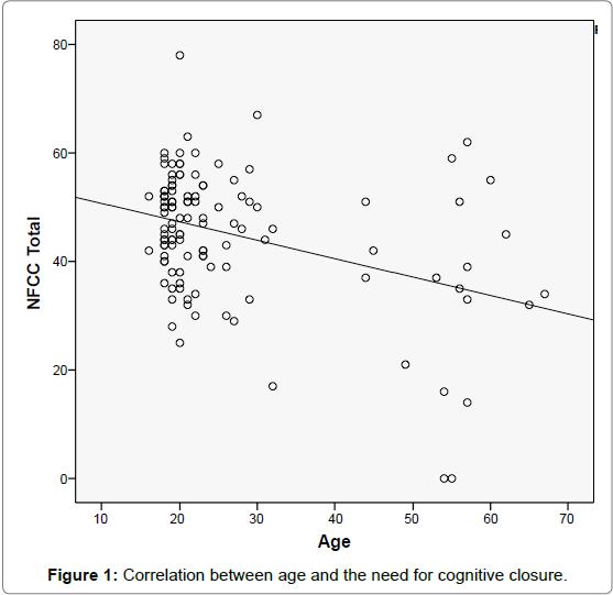 aids-clinical-research-Correlation-age-cognitive-closure
