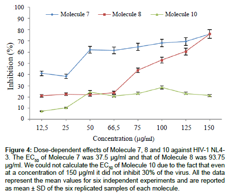 aids-clinical-research-Dose-dependent