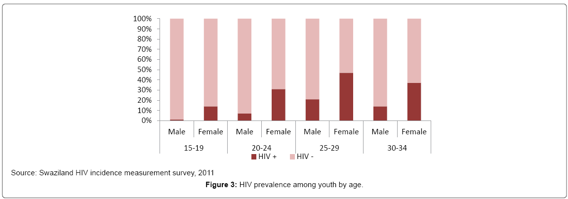 aids-clinical-research-HIV-prevalence