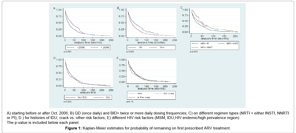 aids-clinical-research-Kaplan-Meier-estimates