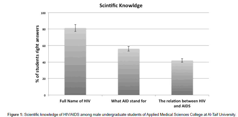aids-clinical-research-Scientific-knowledge