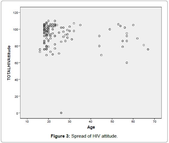aids-clinical-research-Spread-HIV-attitude
