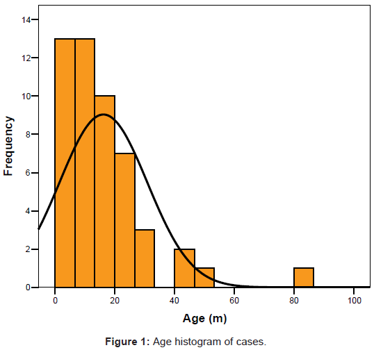 aids-clinical-research-age-histogram-cases