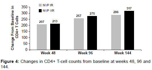 aids-clinical-research-cell-baseline-weeks