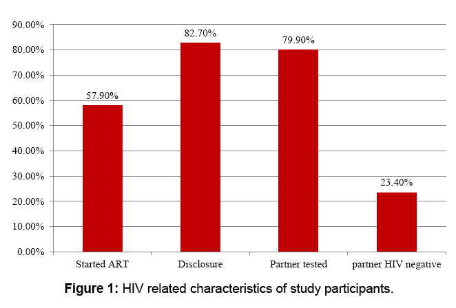 aids-clinical-research-characteristics