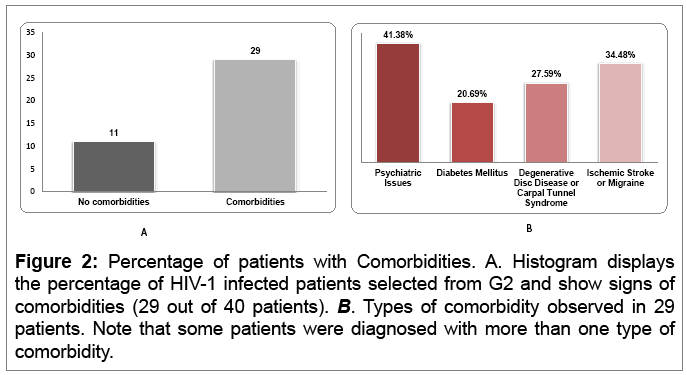 aids-clinical-research-comorbidities