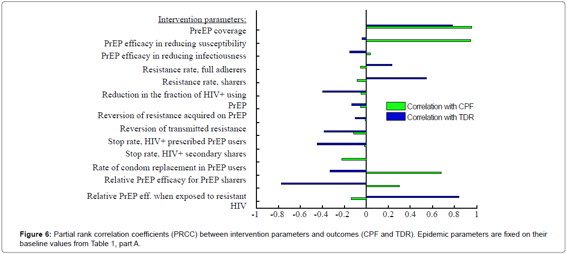 aids-clinical-research-correlation-coefficients-intervention