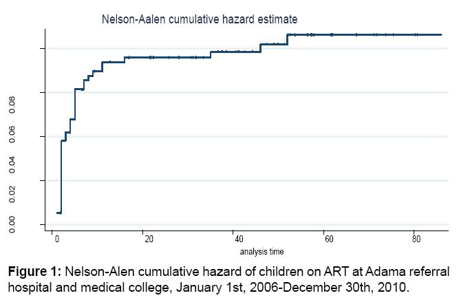aids-clinical-research-cumulative-hazard