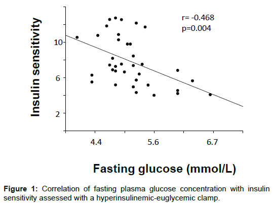 aids-clinical-research-fasting-plasma-glucose