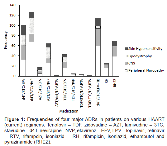 aids-clinical-research-frequencies-patients-regimens