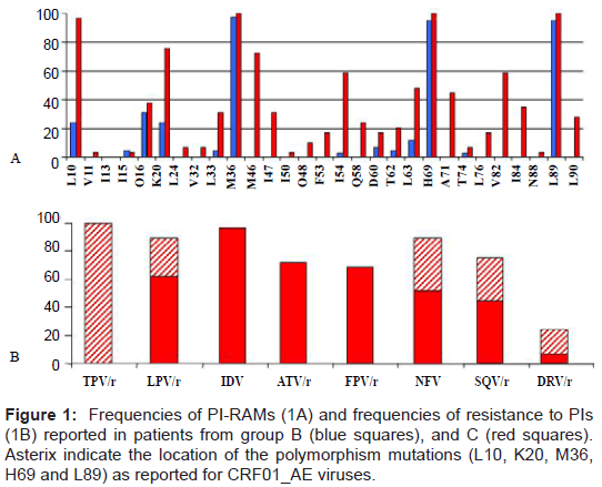 aids-clinical-research-frequencies-resistance-patients