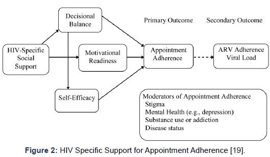 aids-clinical-research-hiv-appointment-adherence