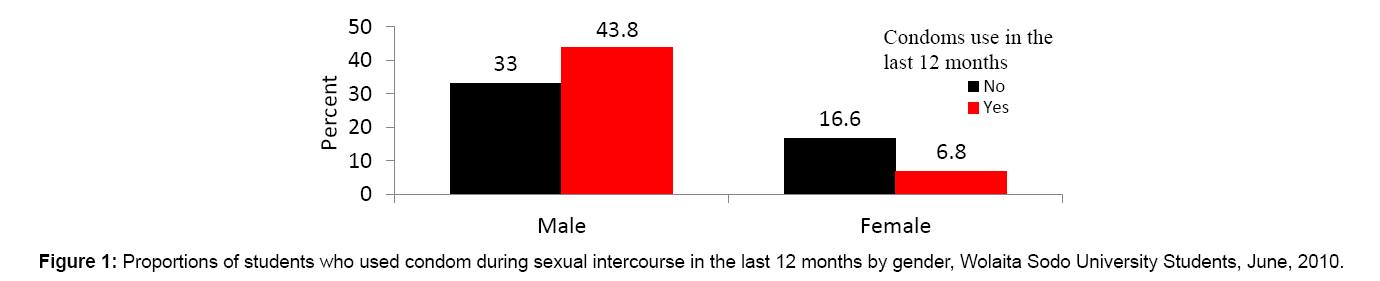 aids-clinical-research-intercourse