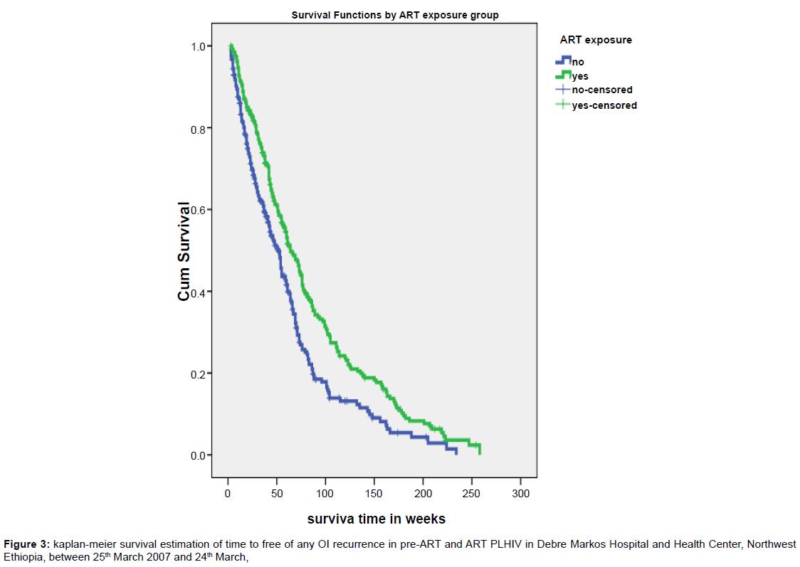 aids-clinical-research-kaplan-meier-survival