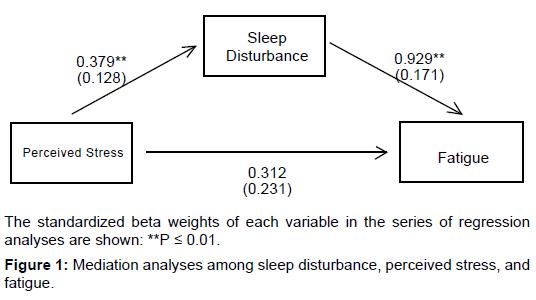 aids-clinical-research-mediation-sleep-disturbance