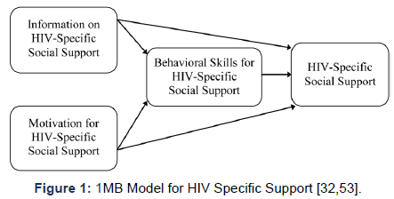 aids-clinical-research-model-hiv-support