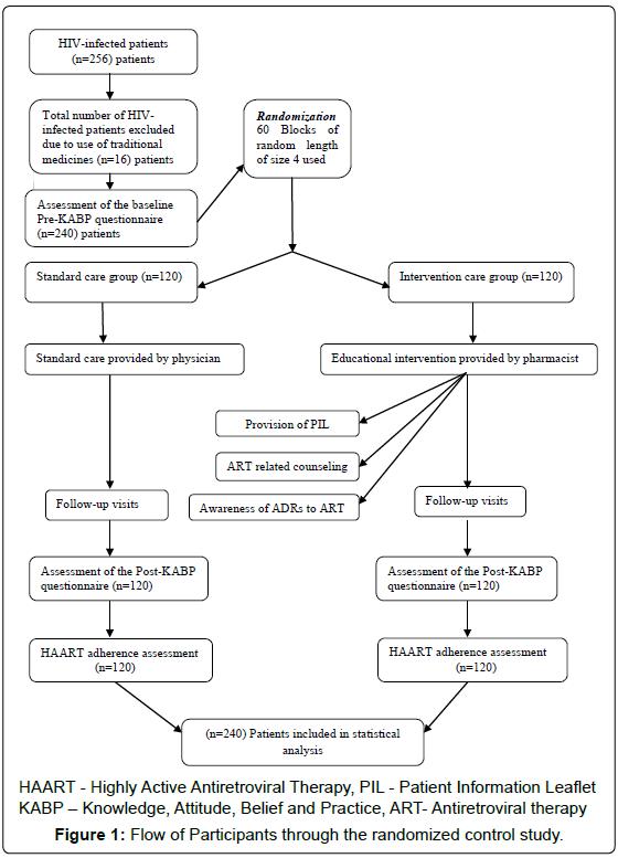 aids-clinical-research-participants-randomized-control