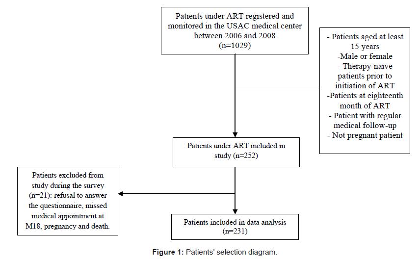 aids-clinical-research-patients-selection-diagram