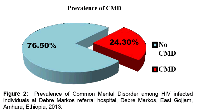 aids-clinical-research-prevalence