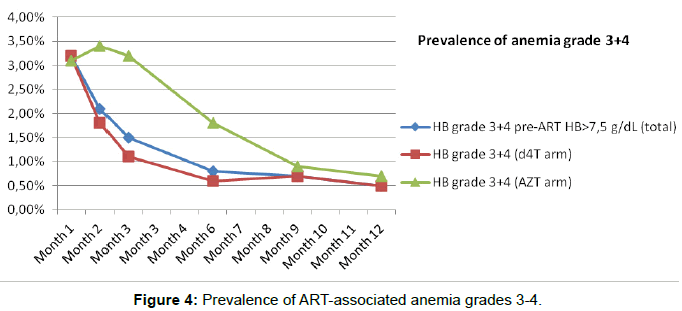 aids-clinical-research-prevalence-anemia-grades