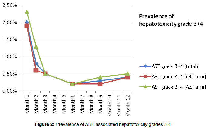 aids-clinical-research-prevalence-hepatotoxicity-grades