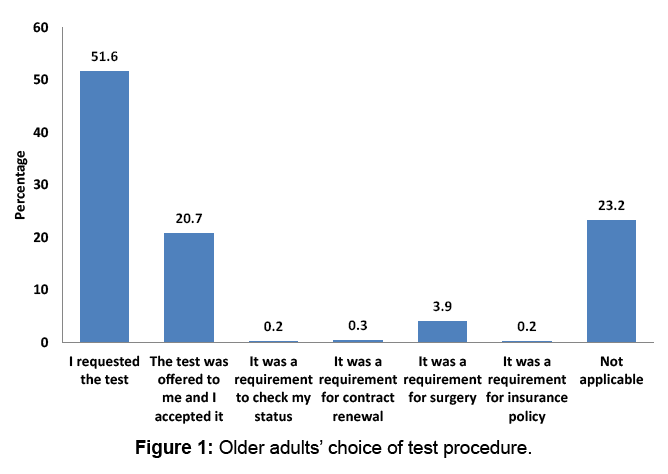 aids-clinical-research-procedure