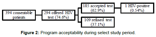 aids-clinical-research-program-acceptability-study