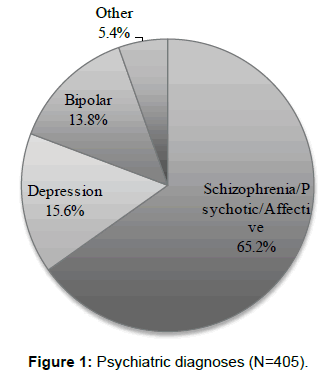 aids-clinical-research-psychiatric-diagnoses