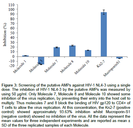 aids-clinical-research-putative-AMPs