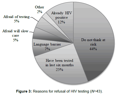 aids-clinical-research-reasons-refusal-testing