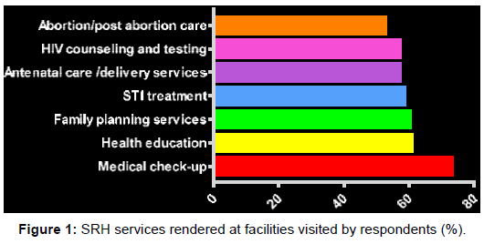 Sexual and reproductive health services in nigeria