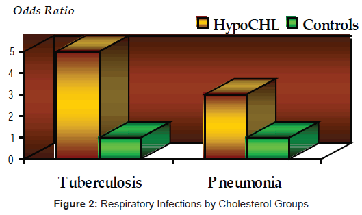 aids-clinical-research-respiratory-infections-cholesterol