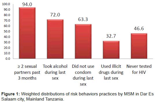 aids-clinical-research-salaam-mainland-tanzania