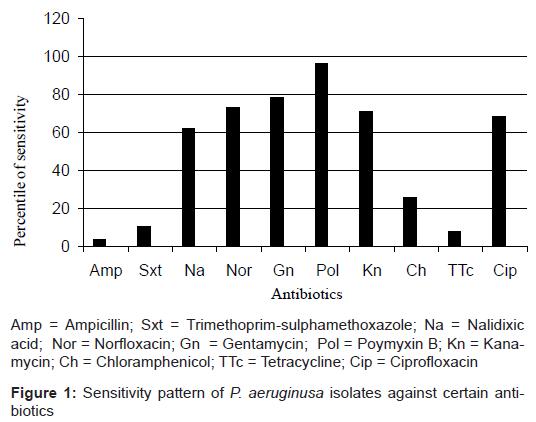 aids-clinical-research-sensitivity-certain-antibiotics