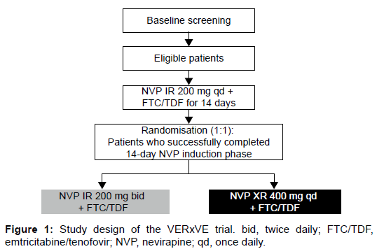 aids-clinical-research-study-design-emtricitabine