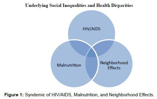 Social Cultural Stressors in Dominican Republic HIV/AIDS