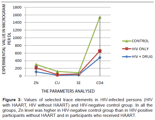 aids-clinical-research-trace-elements-hiv-infected