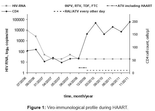 aids-clinical-research-viro-immunological-profile