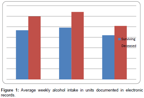 alcoholism-and-drug-dependence-Average-weekly