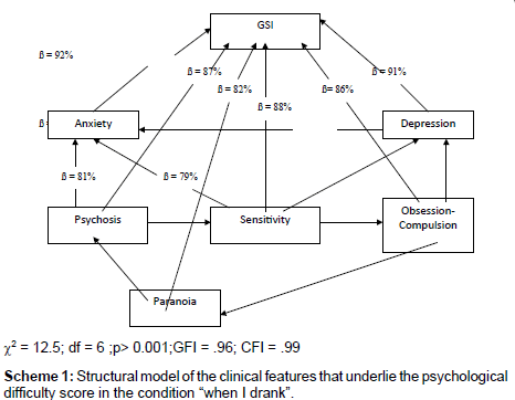 alcoholism-and-drug-dependence-Structural-model