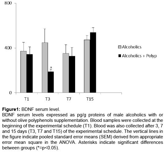 alcoholism-drug-dependence-BDNF-serum-level