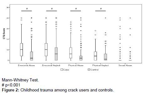alcoholism-drug-dependence-Childhood-trauma