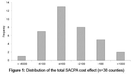 alcoholism-drug-dependence-Distribution-total-SACPA