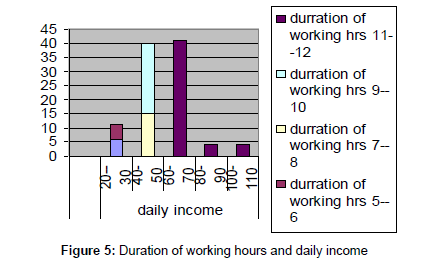 alcoholism-drug-dependence-Duration-working