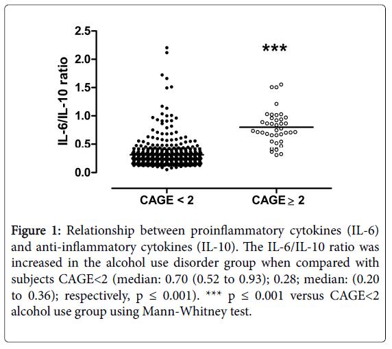 alcoholism-drug-dependence-Mann-Whitney-test