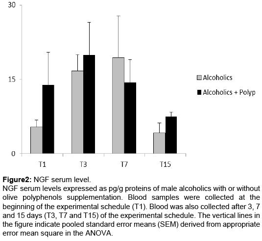 alcoholism-drug-dependence-NGF-serum-level