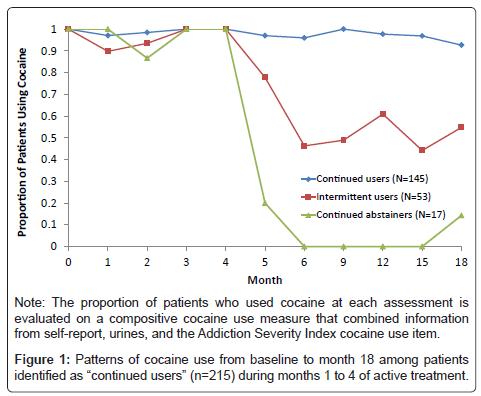 alcoholism-drug-dependence-Patterns-cocaine-use