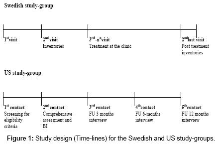 alcoholism-drug-dependence-Study-design-Swedish
