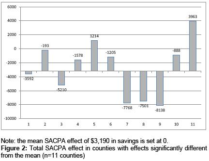 alcoholism-drug-dependence-Total-SACPA-effect